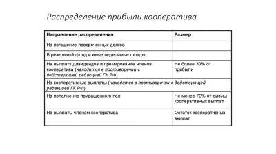 Как распределяется прибыль в производственном кооперативе?
