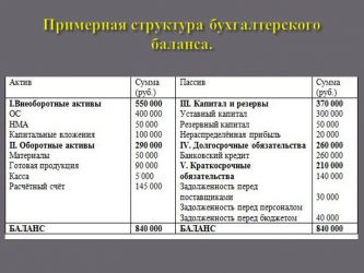 Задолженность поставщикам за материалы в балансе