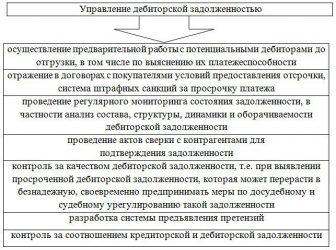 Ликвидация ООО с дебиторской задолженностью