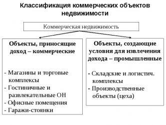 Классификация коммерческих объектов недвижимости