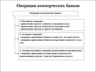 Традиционные операции коммерческих банков